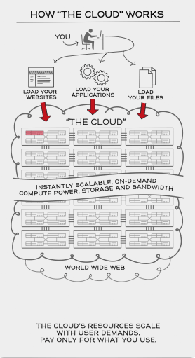 Cloud Computing Works